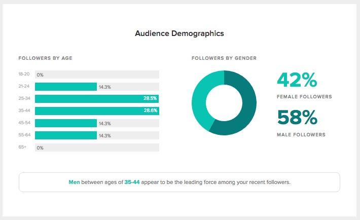 Демография социальных сетей